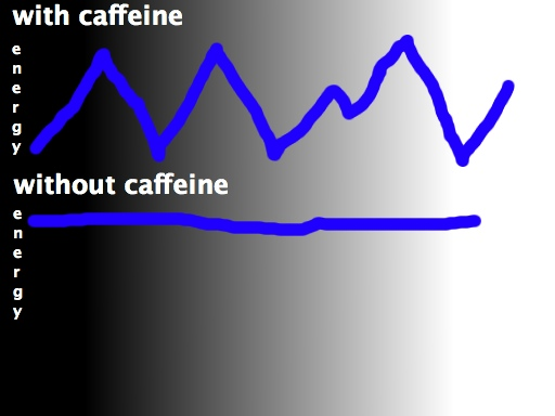caffeinegraph
